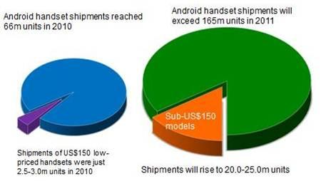 cheap-smartphones