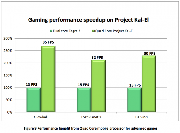 Project Kal-El  NVIDIA gaming