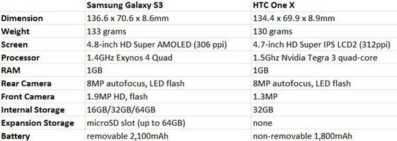 galaxy-s3-vs-one-x