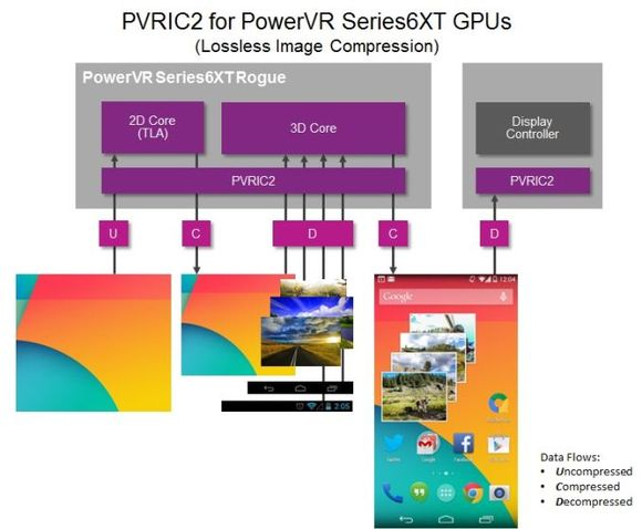PowerVR-Series6XT