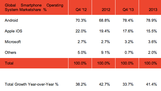 4_2_Smartphone-Market-share-by-OS