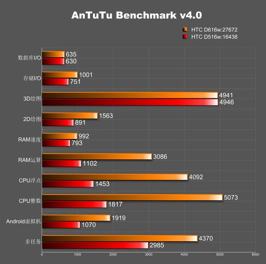 5_3_New-HTC-Desire-phones-benchmarked