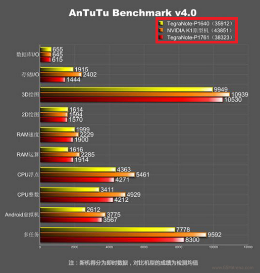7_2_Device-with-K1-tallies-38323-on-the-benchmark-test