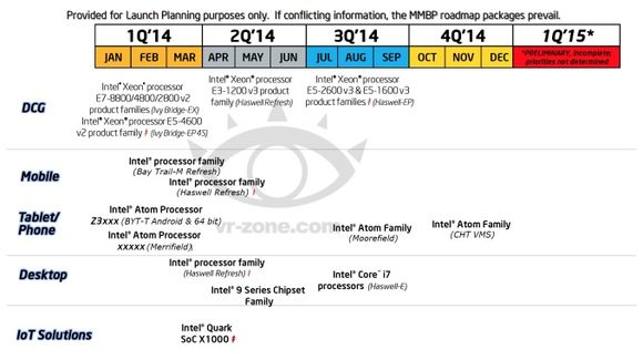 8_1_Intel-2014-Roadmap