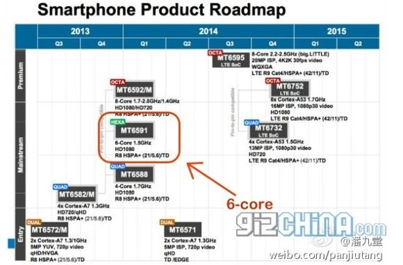 2_1_640x420x6-core-mediatek-mt6591-soc-roadmap.jpg.pagespeed.ic.vRKdH2-H8f
