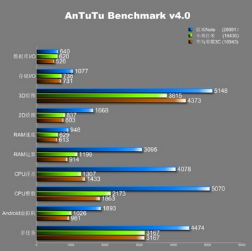 4_2_AnTuTu-Benchmark-score-of-28091-for-the-161-phablet