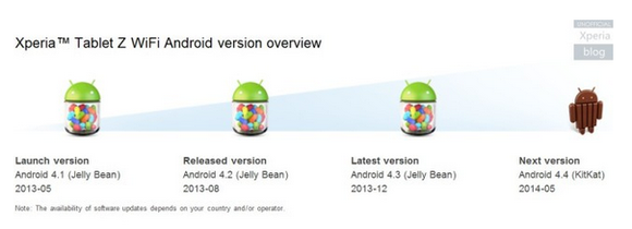 11_3_Sony-plans-on-updating-the-Xperia-Z-devices-to-Android-4.4-next-month