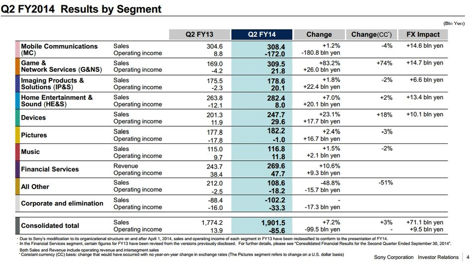 2_2_Sony-Q2-FY-2014-results-99-Xperia-smartphones-sales
