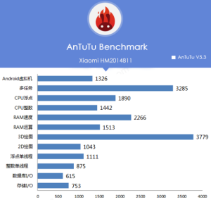 16_2_Likely-Xiaomi-Redmi-1S-successor-passes-through-AnTuTu