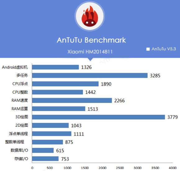 16_2_Likely-Xiaomi-Redmi-1S-successor-passes-through-AnTuTu