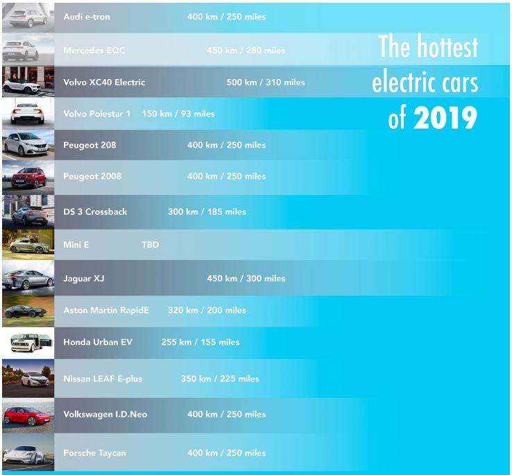 Самые горячие электромобили 2019 года